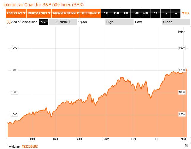 S&P 500 đã mang về cho nhà đầu tư tổng lợi nhuận tới 21,2%