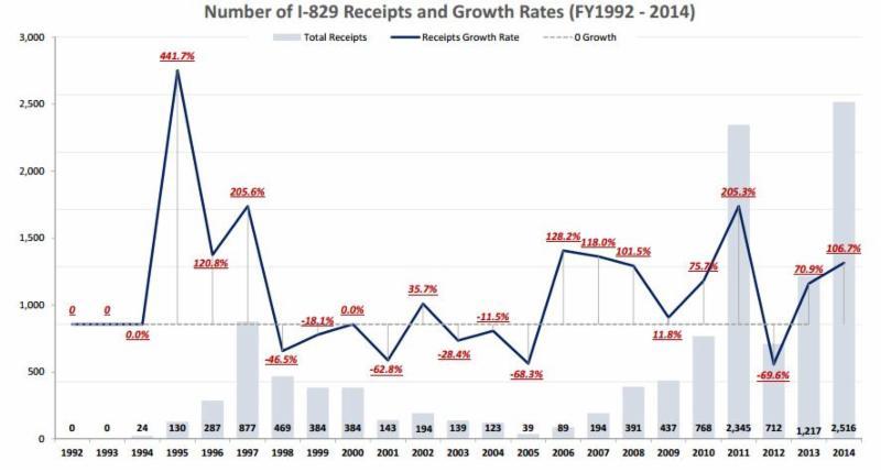 Đơn kiến nghị i-526 và i-829 cùng với sự phát triển chưa từng có của chương trình eb-5 ở Fiscal năm 2014