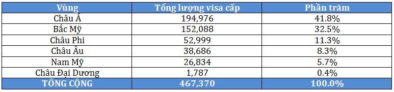 Biểu đồ phân bổ lượng visa nhập cư Mỹ toàn cầu