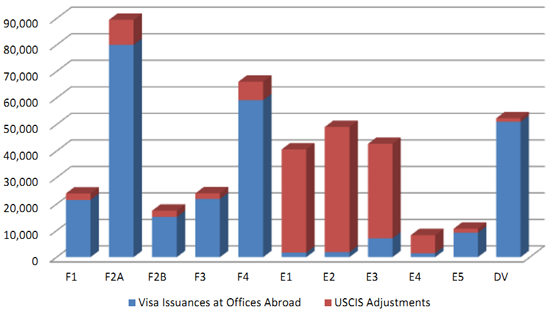 Từ một góc độ khác, NVC tiếp tục đưa ra biểu đồ phân tích lượng visa nhập cư Mỹ theo các diện khác nhau.