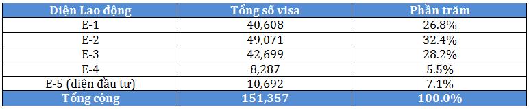 Diện EB-5 là diện đầu tư tạo ra lao động tại Mỹ, được cấp 10,692 visa và 86.3% lượng visa này được cấp tại nước ngoài.