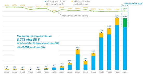 Số lượng visa EB-5 trong năm tài chính 2015 tiếp tục đạt hạn mức 10.000 visa