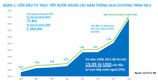 4.378 tỷ USD vốn đầu tư nước ngoài (FDI) được thu hút thông qua chương trình EB-5 trong một năm.